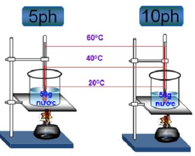 Công thức tính nhiệt lượng