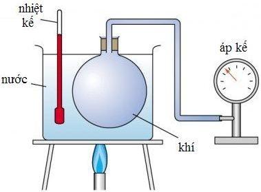 Định luật Charles, đường đẳng tích và nhiệt độ tuyệt đối